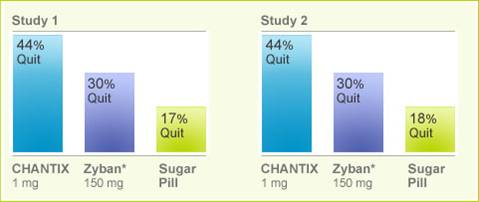 Chantix comparison chart between chantix, zyban, and a placebo.